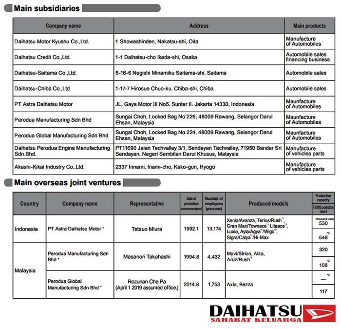 Company Profile Daihatsu Motor